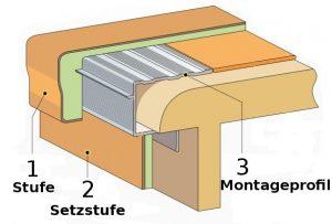 Treppenrenovierung Schaubild